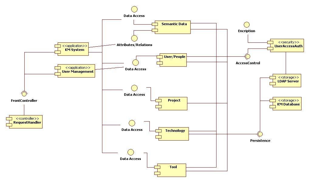 Dwi miyanto blog berbagi pengalaman dan nasihat kehidupan laman 7 sequence component dan deployment ccuart Image collections